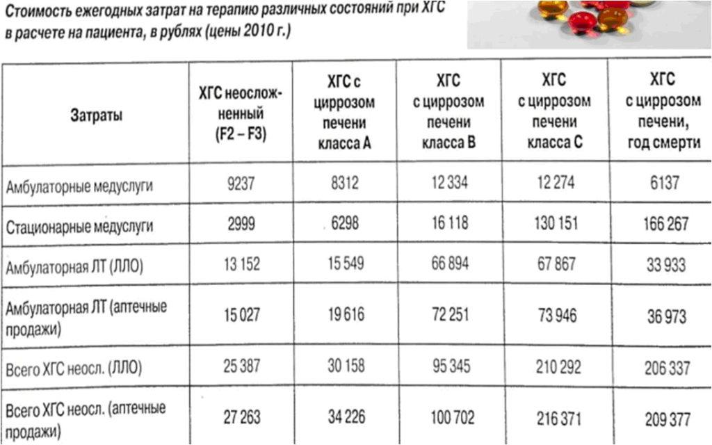 Стоимость ежегодных затрат на терапию различных состояний при ХГС в расчете на пациента, в рублях