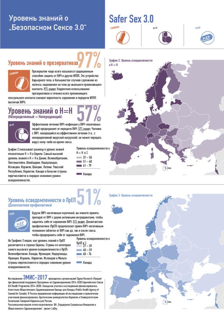 Результаты исследования ЭМИС, масштабного международного исследования среди геев, бисексуалов и других мужчин, практикующих секс с мужчинами (МСМ)